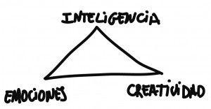 inteligencia emocional y creatividad